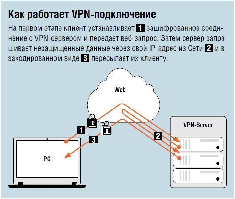 Как подключиться через vpn