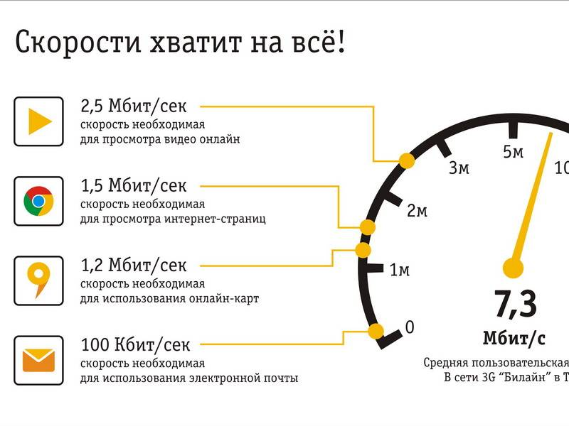 Как продлить трафик на билайне на 1гб, 4гб и больше - инструкция
