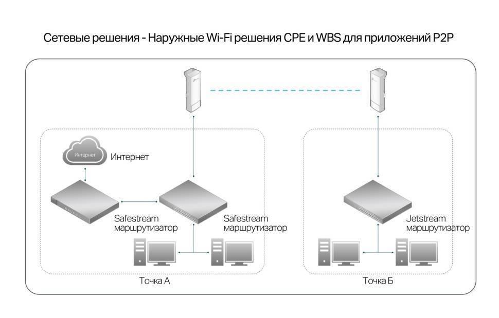Eap330 | ac1900 гигабитная двухдиапазонная потолочная точка доступа wi-fi | tp-link россия