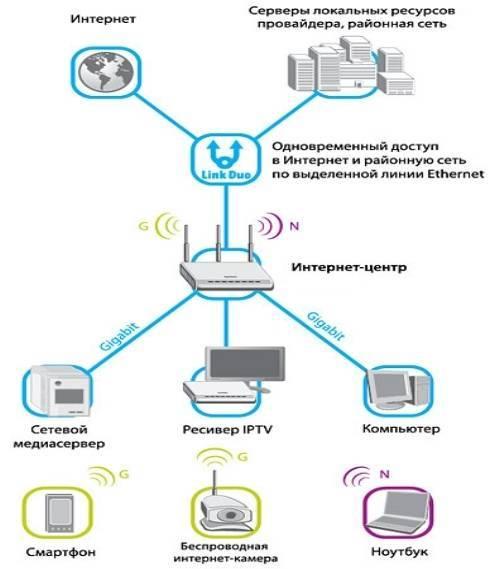 Как установить и подключить wi-fi роутер дома или в квартире — «где лучше»