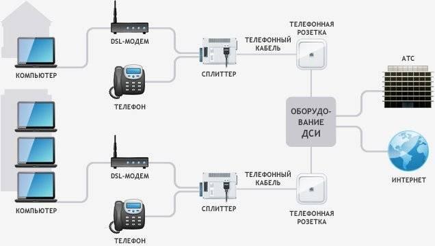 Как выбрать и настроить adsl модем, принцип работы, лучшие модели, отзывы о технологии dsl