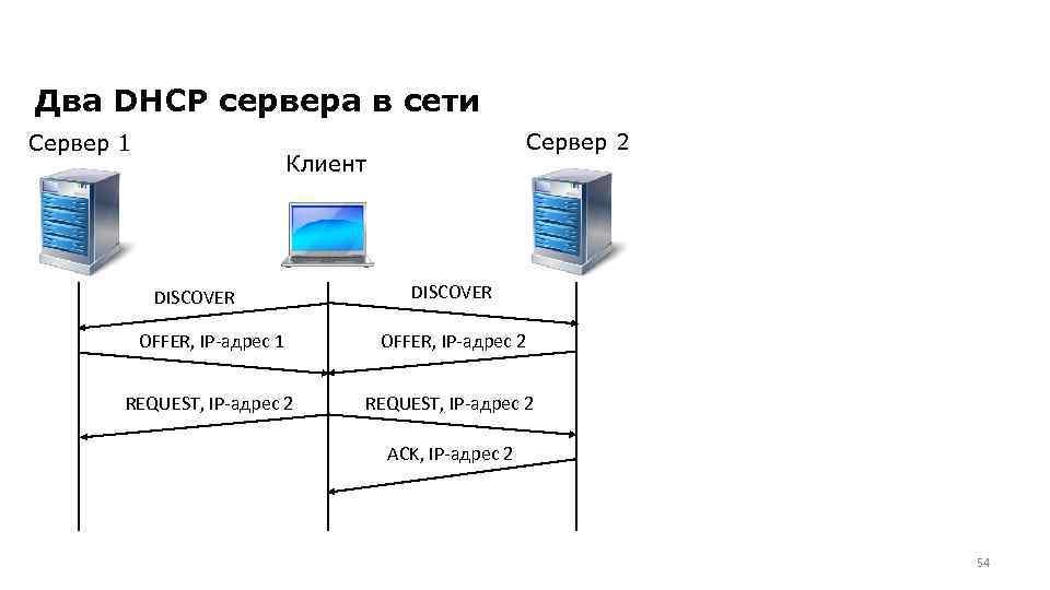 Dhcp не включен на сетевом адаптере: как включить, настройка, проверка службы