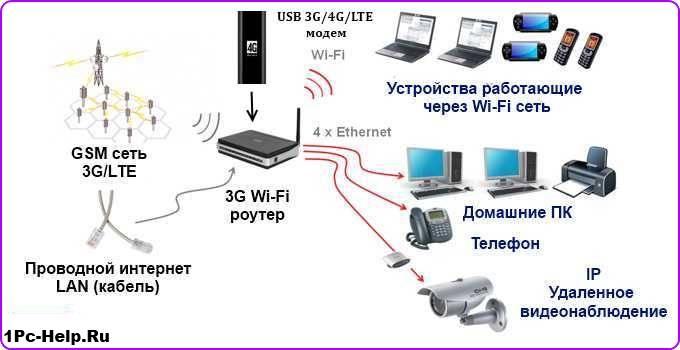 Настройка usb 3g/4g модема на роутереnetis mw5230