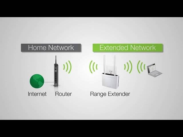 Роутер totolink в режиме репитера, повторителя, расширителя сети