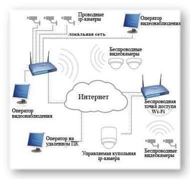 Подключено без интернета wifi андроид — как исправить