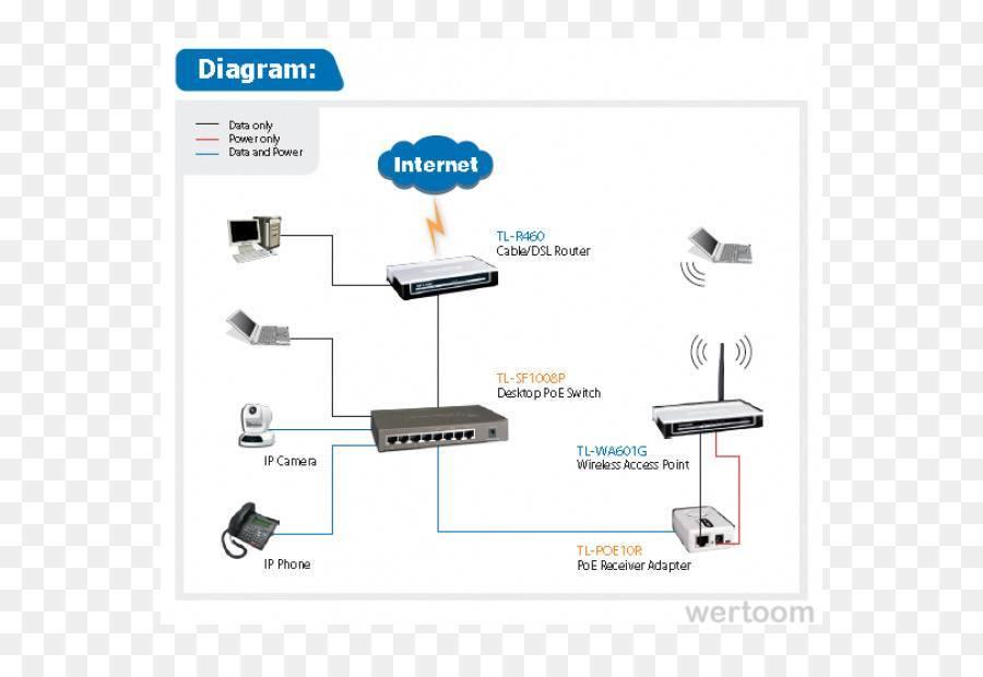 Создание локальной сети — настройка через wifi роутер, подключение по кабелю и общий доступ к папкам windows 10 и 7