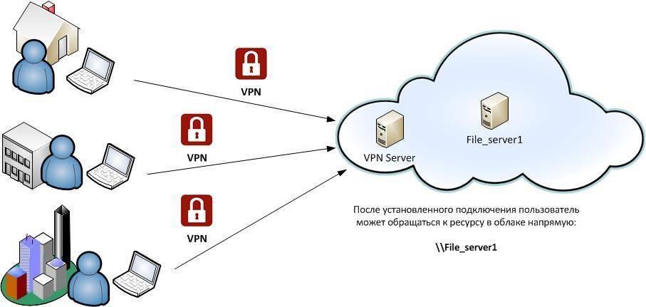 Подключение к бесплатным серверам vpn gate с помощью softether vpn   it блоги - windows, *nix, vmware, hyper-v, netapp, seo, html, видеонаблюдение