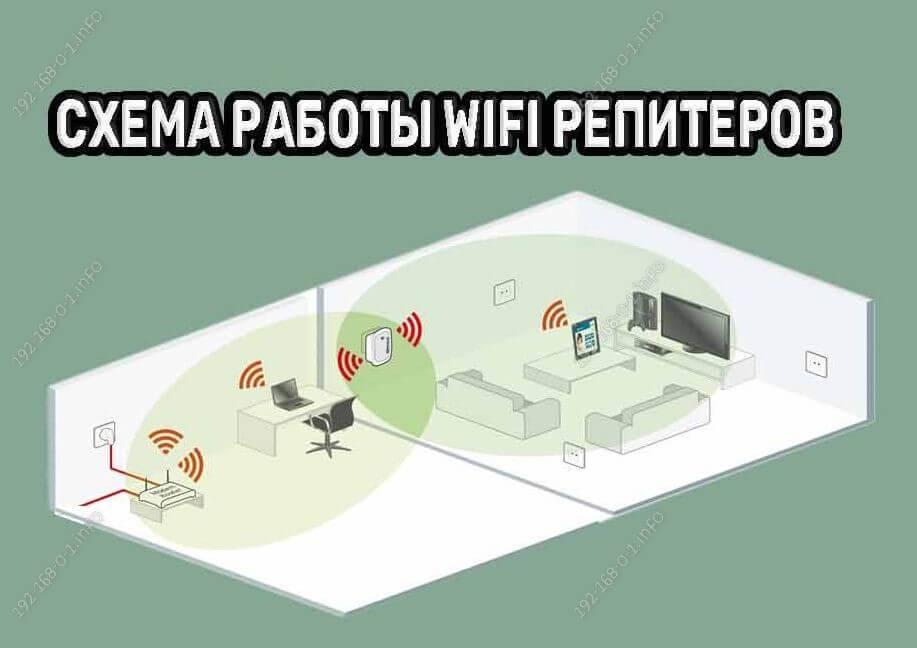 Радиус действия wi-fi роутеров: увеличение диапазона покрытия, влияние на сигнал