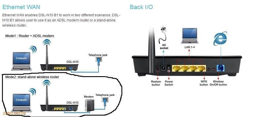 Увеличение скорости интернета на ps4: что делать, если медленно качает через wi-fi