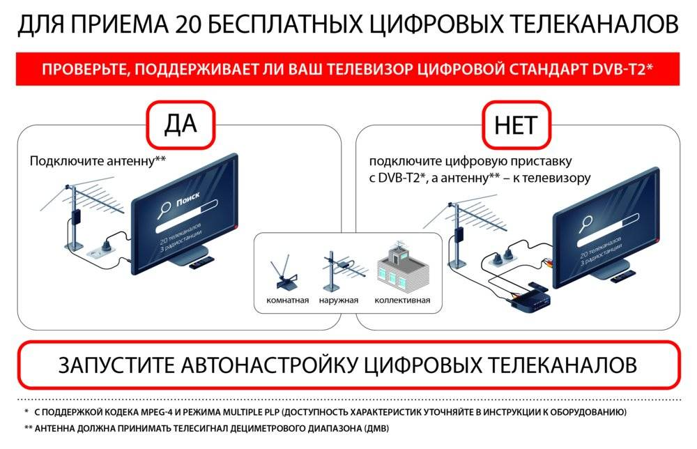 Стандарты цифрового тв в россии: dvb-t2, dvb-s, dvb-c, значение и различия