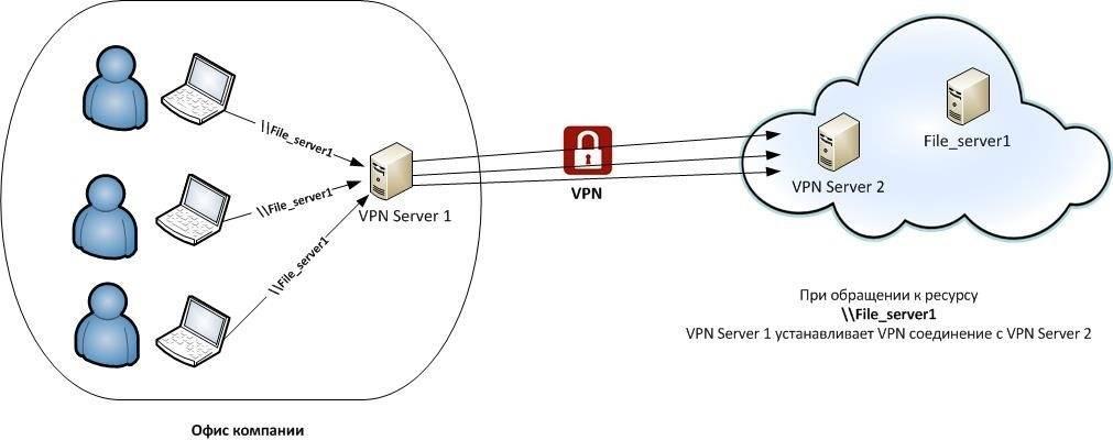 Настройка сервера openvpn на windows. установка openvpn на windows, создание сертификатов, настройка клиента