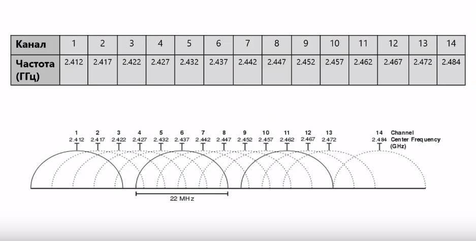 2,4 ггц и 5 ггц – какую частоту wi-fi выбрать
