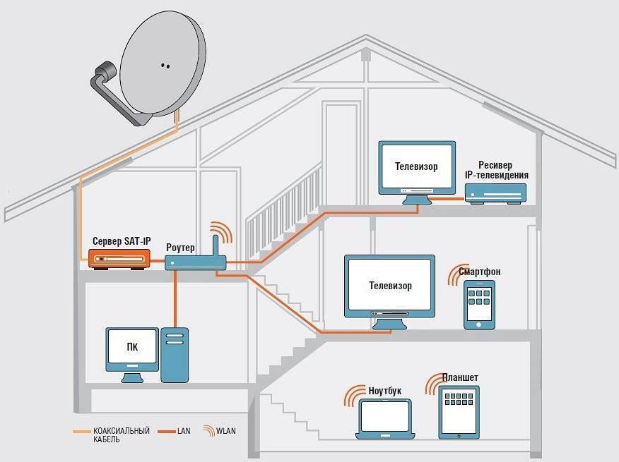 Какой домашний интернет лучше подключить — «где лучше»
