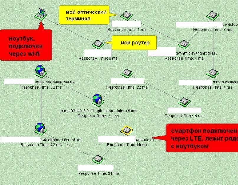 Что такое vpn - описание технологии и обзор 7 приложений и сервисов
