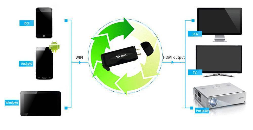 Как подключить macbook к телевизору через wi-fi или hdmi