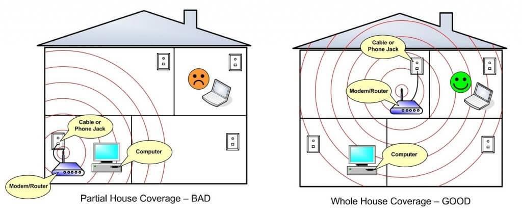 Для чего и как установить внешнюю антенну для роутера?