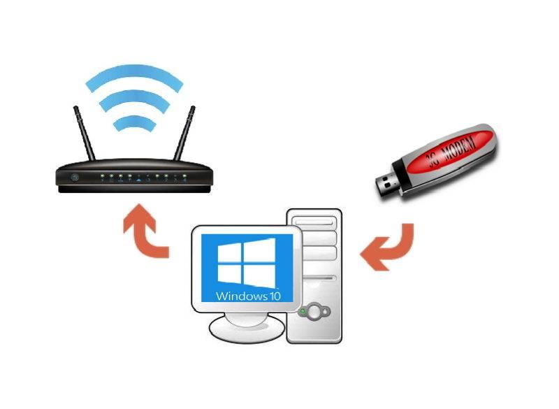 Как раздать интернет с телефона на компьютер, телефон, планшет, телевизор, ноутбук?