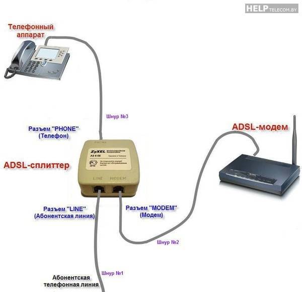 Топ лучших adsl-модемом с wi-fi — что из них выбрать
