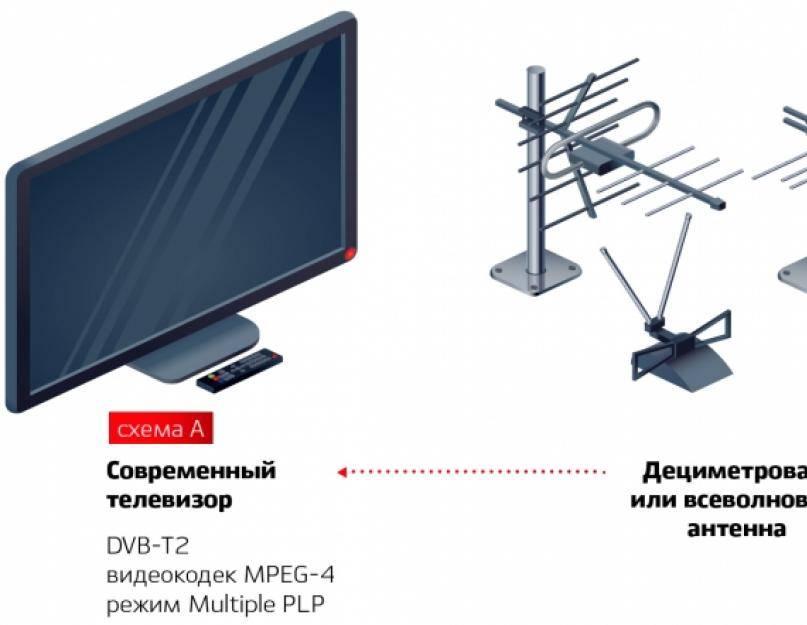 Как настроить старый телевизор на цифровое телевидение