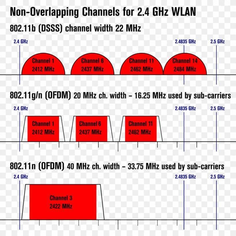 Ускоряем wi-fi: какой канал лучше — 2,4 или 5 ггц?