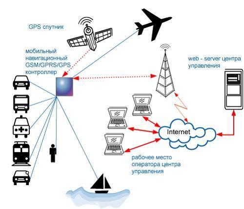 Gprs интернет: что такое, скорость, принципы работы и необходимое оборудование для gprs