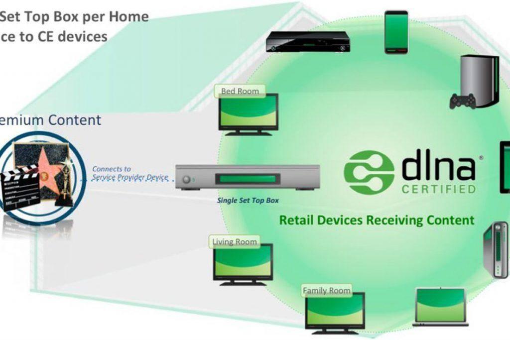Как подключить компьютер, тв или смартфон к файловому серверу dlna по локальной сети?