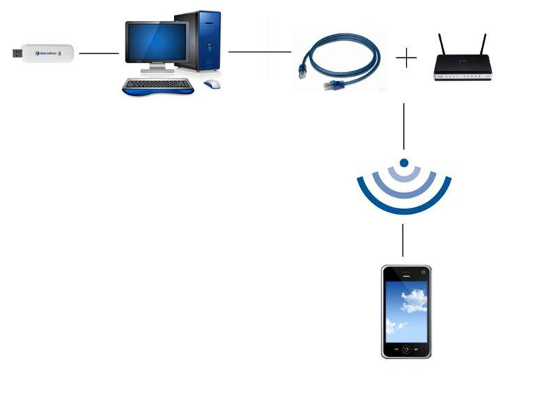 Как раздать вай-фай с планшета: android, ios, подключение телевизора или ноутбука