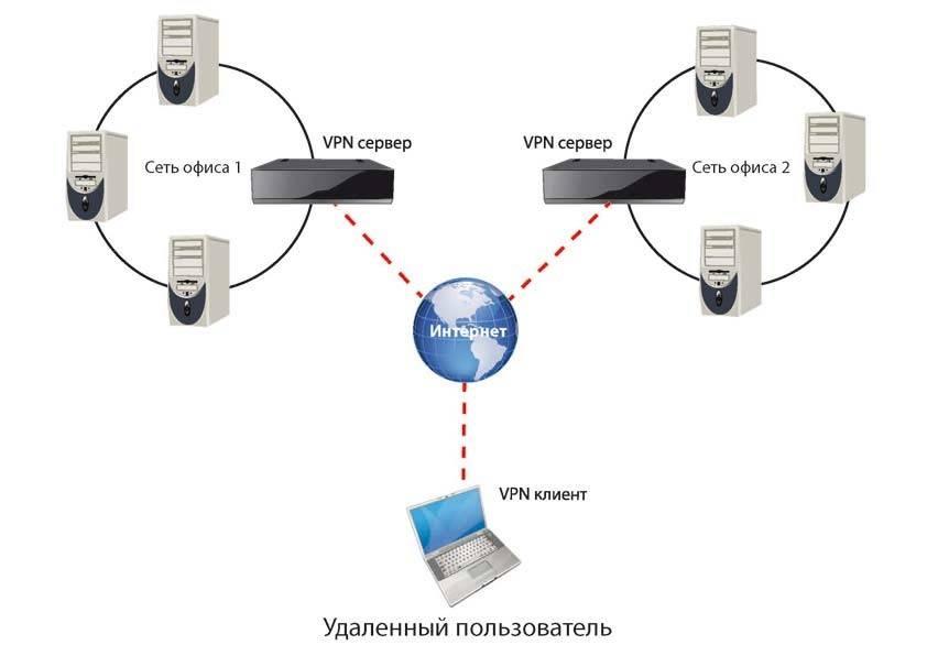 Установка своего vpn на vps хостинге с нуля