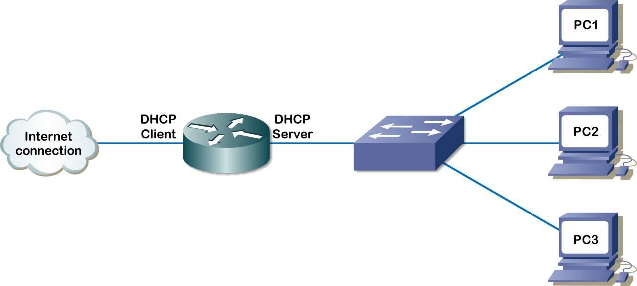 Протокол dhcp для чайников - принцип работы протокола