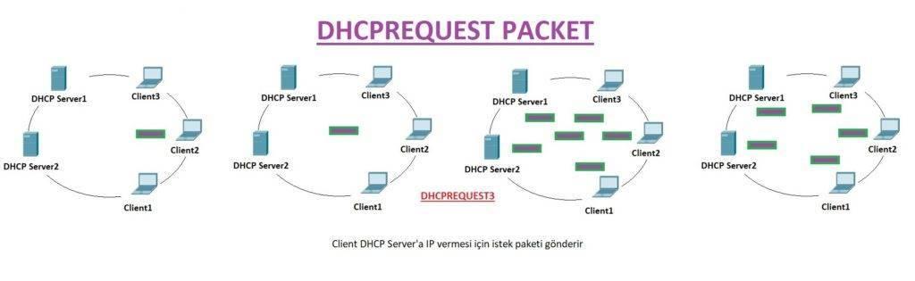 Сервер dhcp на роутере