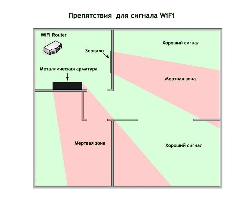 Как усилить сигнал wifi роутера ростелеком без антенны своими руками