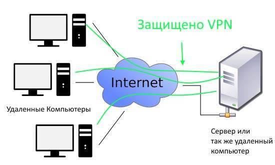 Настройка vpn/прокси-сервера на хостинге – для чайников