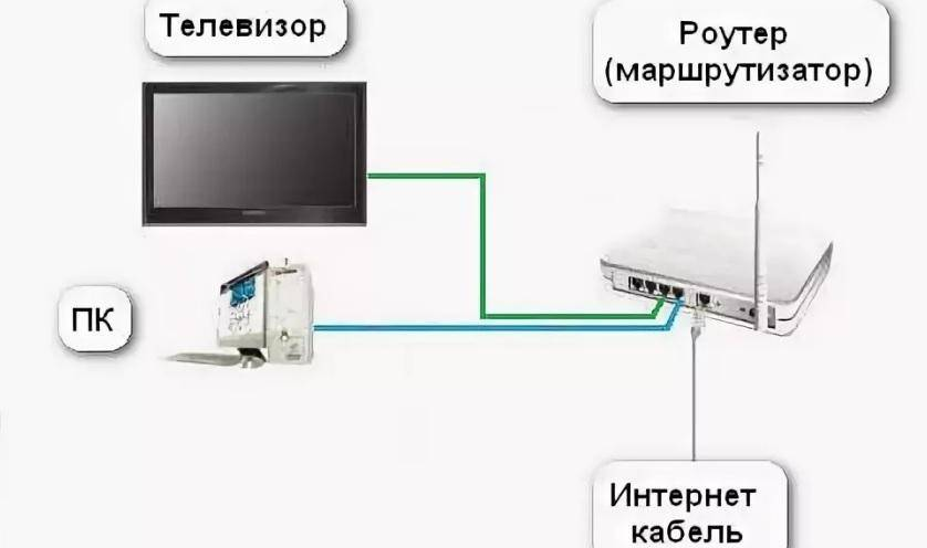 Как подключить к wi-fi телевизоры lg?