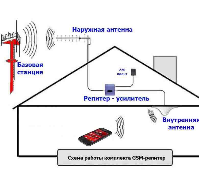 Как усилить сигнал wifi и улучшить уровень приема. | настройка оборудования