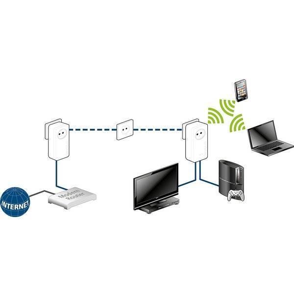 Алгоритм подключения ip-камеры через роутер