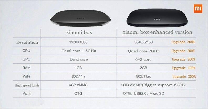 Почему не работает пульт xiaomi mi box: причины, что делать?
