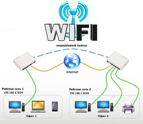 Wi-fi против кабельного интернета: что лучше?