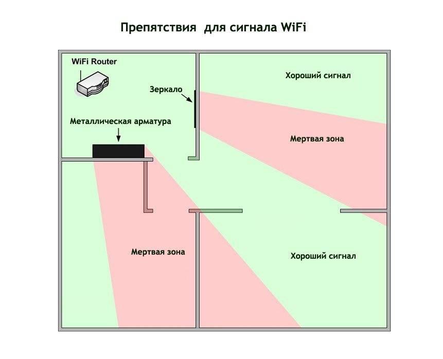 Пропадает сигнал wifi роутера: причины обрывов интернет сигнала и их устранение