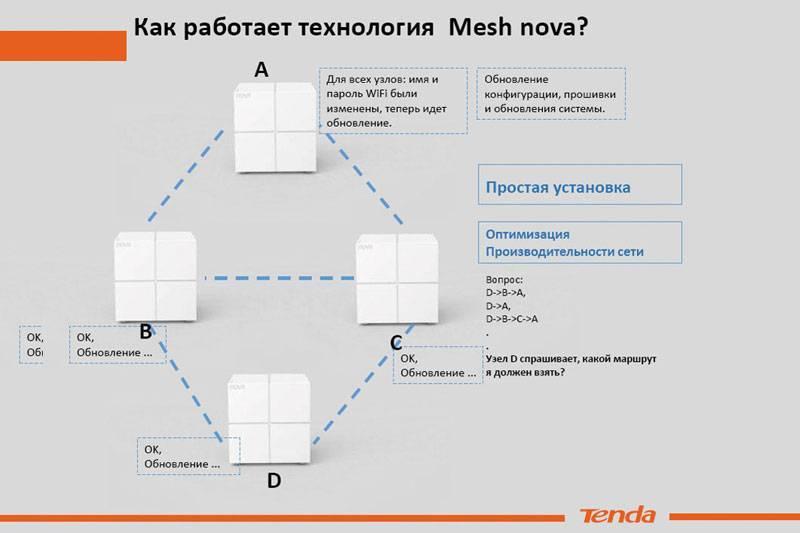 Обзор mesh wi-fi системы tp-link deco m4: быстрый wi-fi дома и в офисе