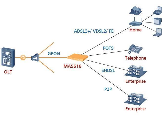 Обзор технологии vdsl / vdsl2