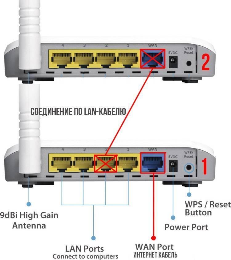 В чём разница между портами lan и wan и для чего они нужны - компьютерные технологии