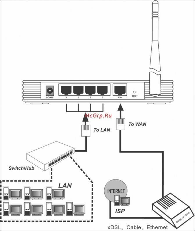 Подключение ip-камеры через роутер