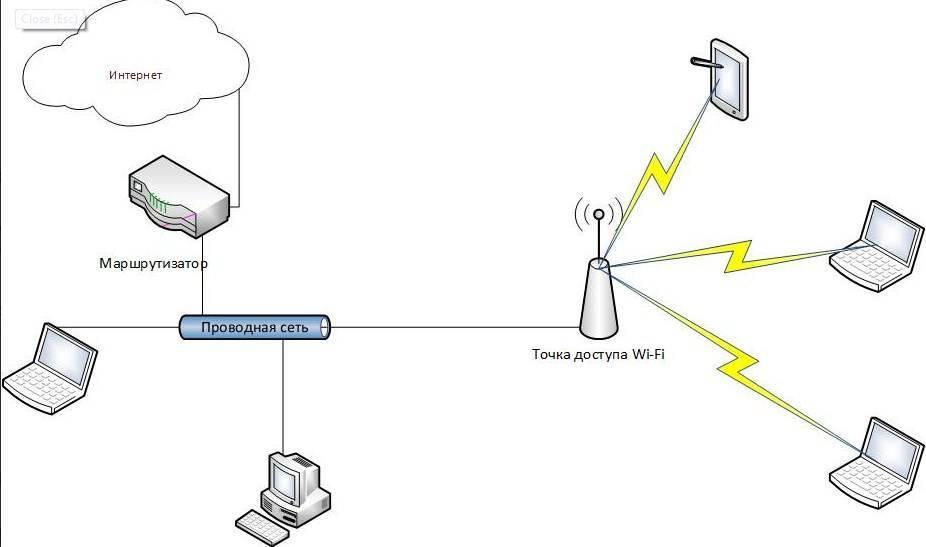 Описание точки доступа к интернету wi-fi: как создать на телефоне, принцип работы