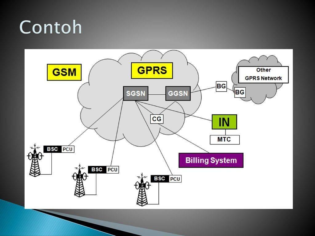 От 1g до 5g. история мобильных технологий | портал о системах видеонаблюдения и безопасности