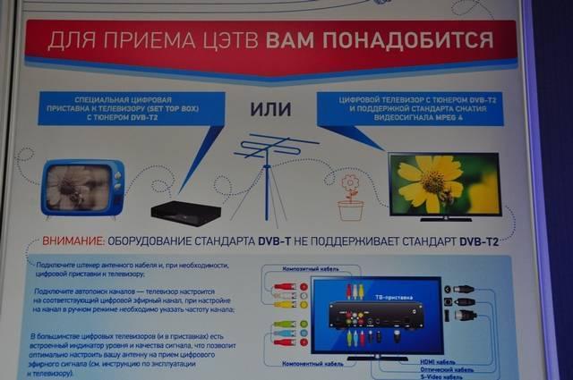 Интерактивная карта цэтв - зоны покрытия цифрового эфирного телевидения, параметры вышек dvb-t2