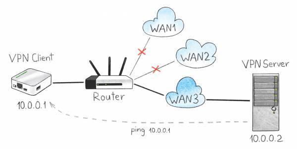 Установка и настройка vpn-сервера в windows server 2003 - windows server   microsoft docs