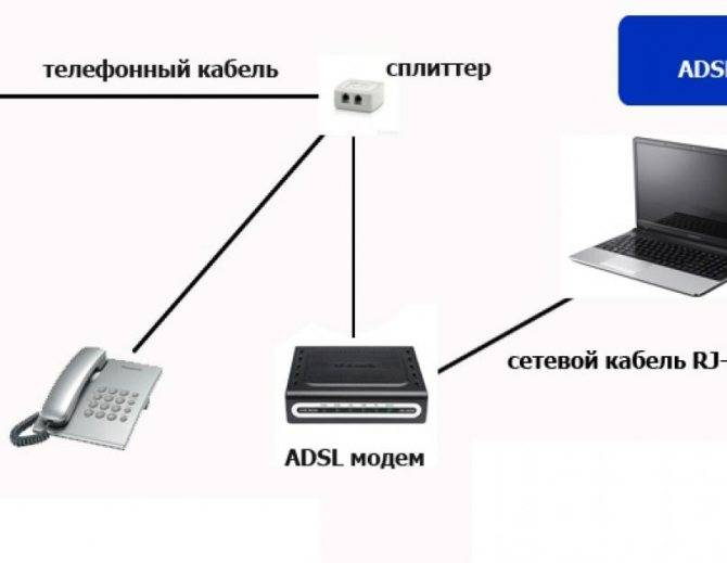Как подключить и настроить3gusb-модем на роутере asus? на примереasus rt-n18u и провайдера интертелеком