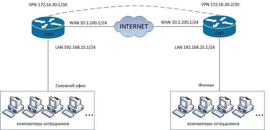 Что такое vpn-соединение и как им пользоваться