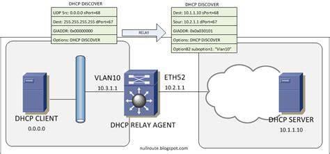 Установка и настройка dhcp сервера на windows server 2012 r2 datacenter   info-comp.ru - it-блог для начинающих