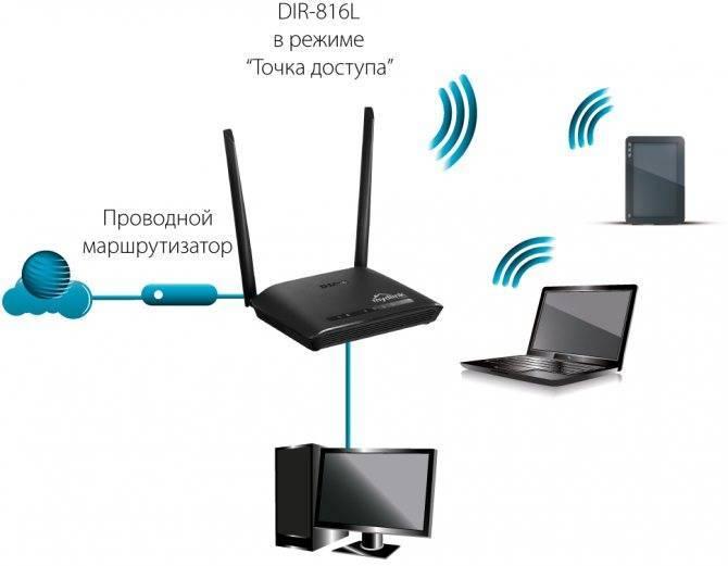 Что Такое Точка Доступа WiFi Интернета и Чем Отличается От Роутера?